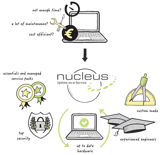 Nucleus - Managed hosting